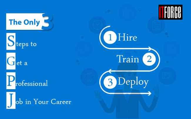 ITFORCE   Best software training institute in Hyderabad, Bangalore India
