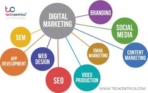Online Digital Marketing Company NCR