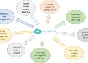 Features of hospital management software