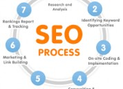 Good seo training in hyderabad