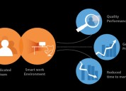 Offshor development services