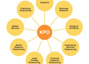 Krazy mantra kpo service in ahmedabad