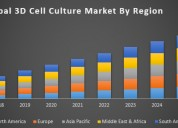 Global 3d cell culture market
