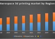 Global aerospace 3d printing market