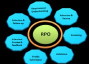 Krazy mantra rpo services in ahmedabad