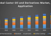Global castor oil and derivatives market