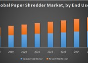 Global paper shredder market
