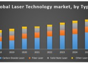 Global laser technology market