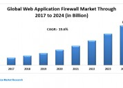 Global web application firewall market