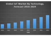 Global iot market by technology
