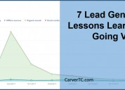 Best lead generation company for yielding customer