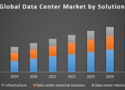 Global data center market