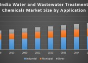 India water and wastewater treatment chemicals mar