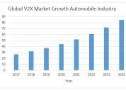 Global v2x market