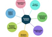Business analyst institute in sla consultant noida