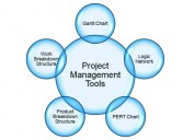 Project management (pmp) training course