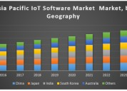 Asia pacific iot software market
