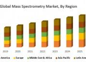 Global mass spectrometry market