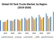 Global oil tank trucks market