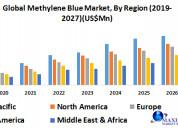 Global methylene blue market-