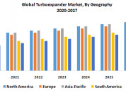 Global turboexpander market -industry analysis and
