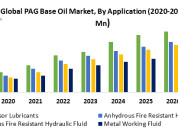 Global pag base oil market- industry analysis and