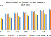 Recycled pet (r-pet) bottles market – industry ana