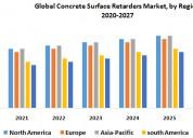 Global concrete surface retarders market : industr