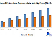 Global potassium formate market- industry analysis