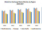 Global ion exchange resins market: industry analys