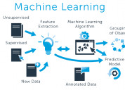 Machine learning service provider in india