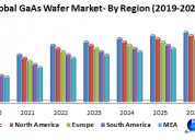 Global gaas wafer market- industry analysis and fo
