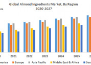 Global almond ingredients market: industry
